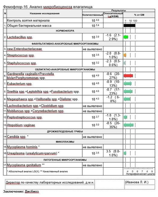 фемофлор-16